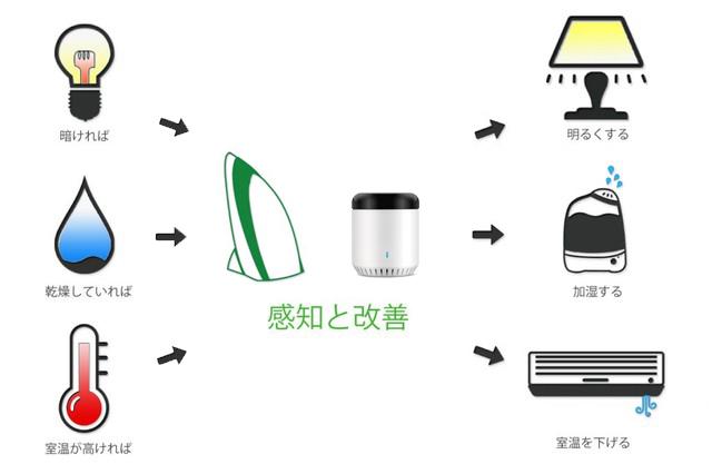 eRemote mini|IoT 家電 スマートホーム・スマートハウス|Link Japan画像12