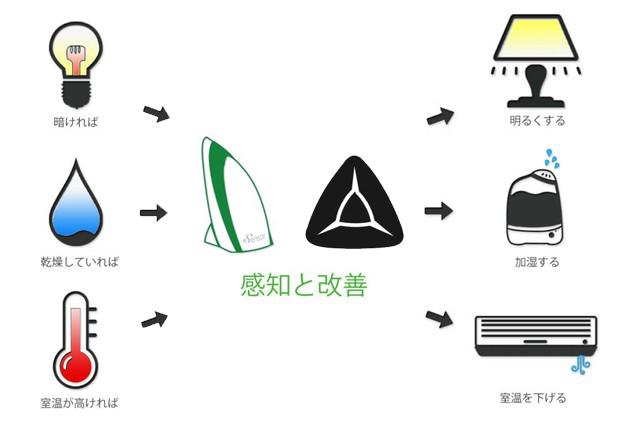 eSensor|IoT 家電 スマートホーム・スマートハウス|Link Japan画像05