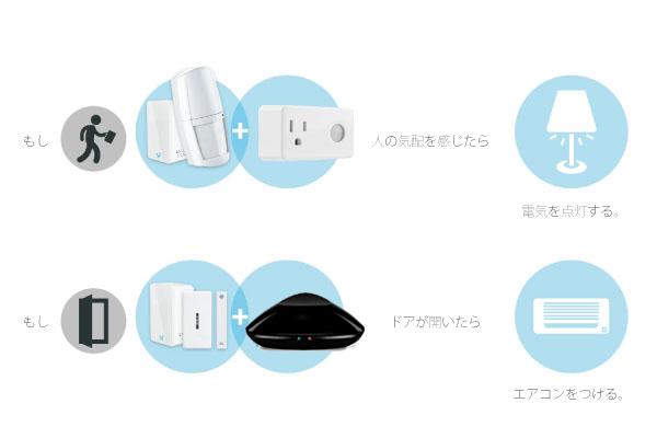 eSecurity|IoT 家電 スマートホーム・スマートハウス|Link Japan画像07
