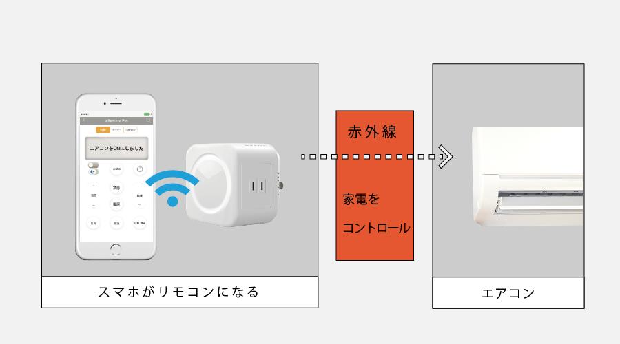 eRemote Pro|IoT 家電 スマートホーム・スマートハウス|Link Japan画像05